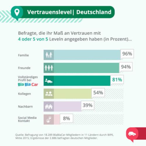 Vertrauenslevel_Deutschland_übersetzt_final
