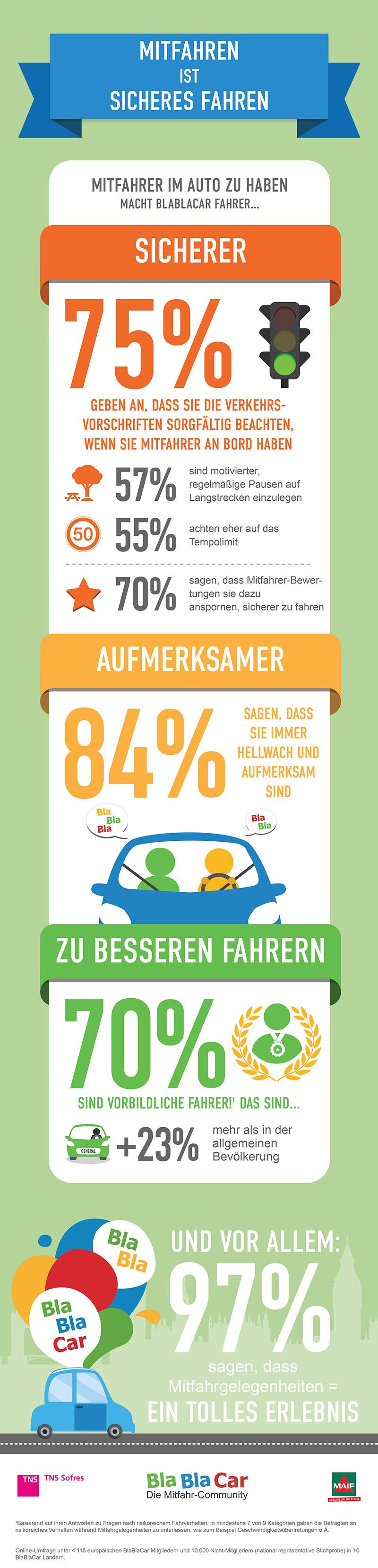 Infografik_BlaBlaCar_Deutschland_Roadsafety