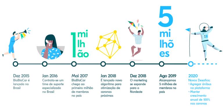 BlaBlaCar completa quatro anos no Brasil com 5 milhões de usuários