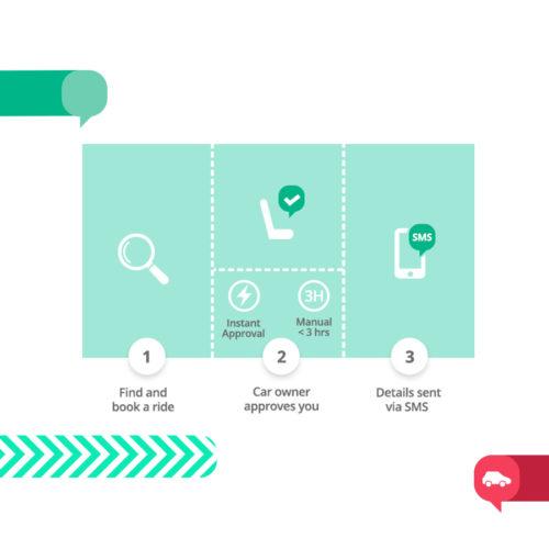Hoe werkt BlaBlaCar?