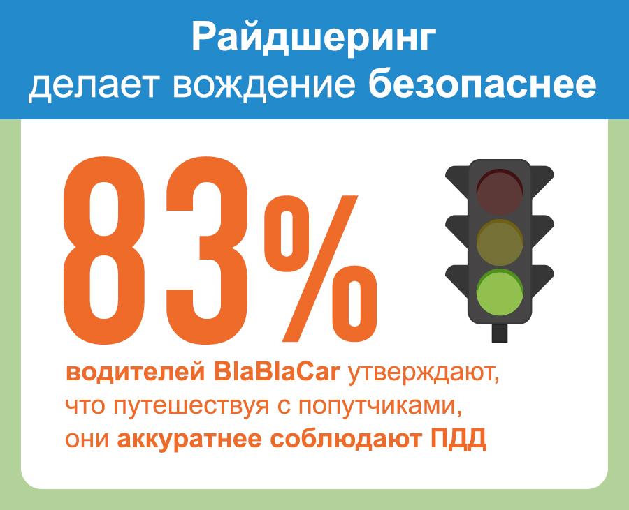 вождение безопаснее с BlaBlaCar