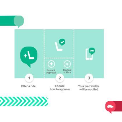 Hoe werkt BlaBlaCar