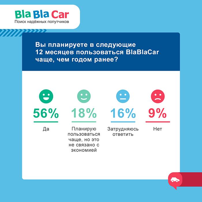 сэкономить с BlaBlaCar