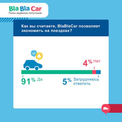 Исследование: cколько можно сэкономить с BlaBlaCar