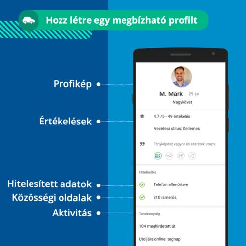 Megbizhato BlaBlaCar profil