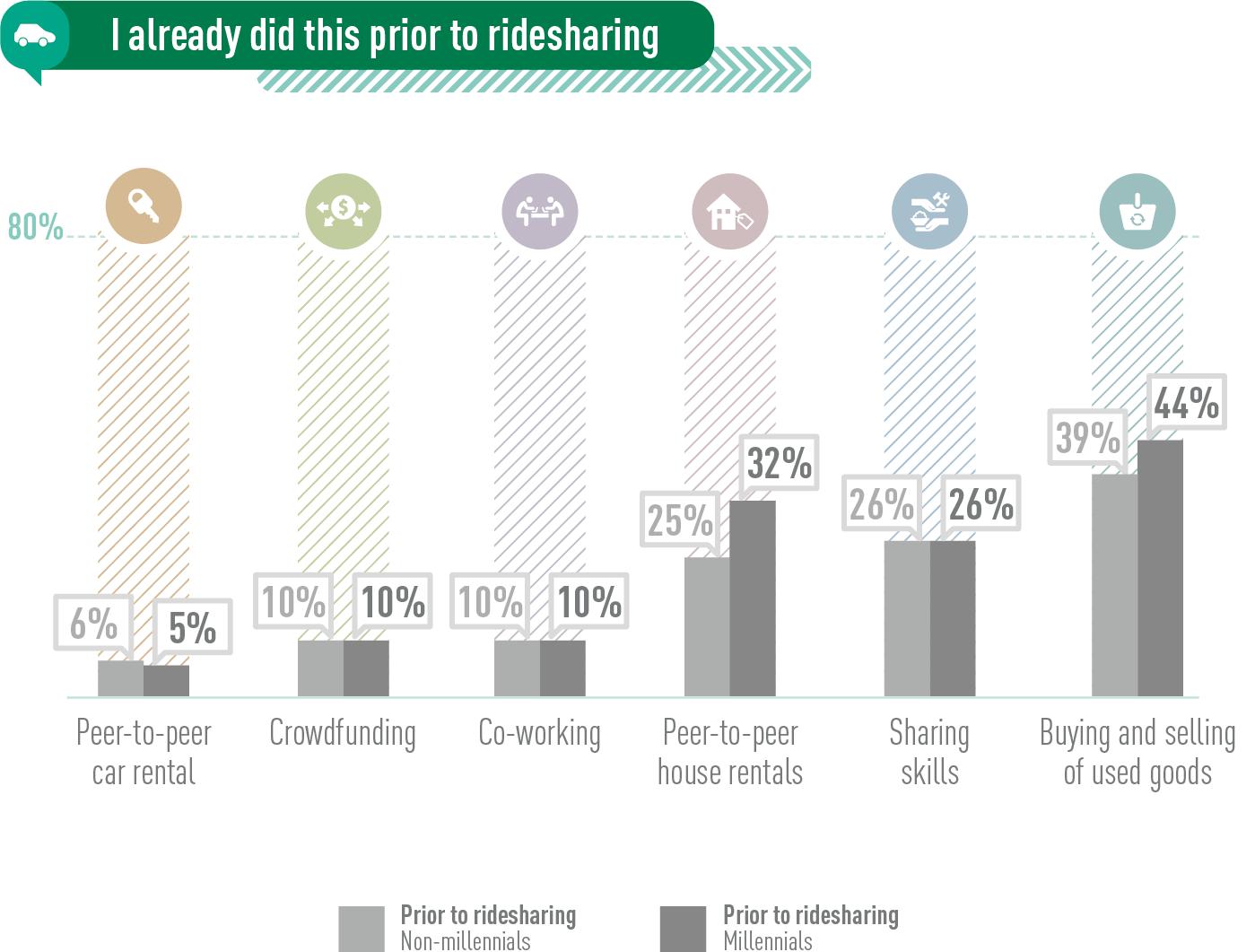 Prior Ridesharing