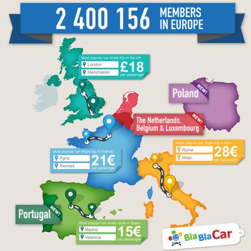 BlaBlaCar arrive au Portugal, en Pologne et aux Pays-Bas !
