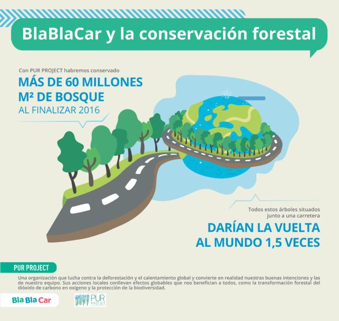 La protección del medioambiente y BlaBlaCar