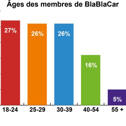 10 millions de membres sur BlaBlaCar