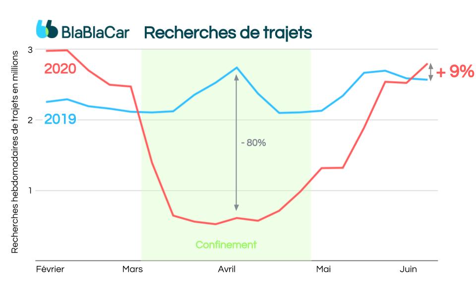 BlaBlaCar réunit un demi-million de covoitureurs depuis début juin et relance ses BlaBlaBus