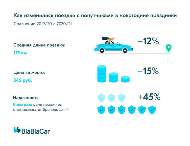 Новогодние праздники. BlaBlaCar подвел результаты